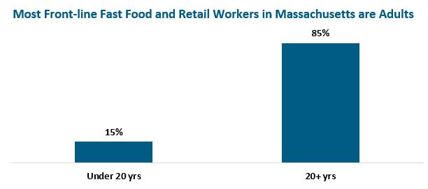 Bar graph: Most Fast Food Workers in Massachusetts are Adults