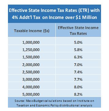 table: Effective state income tax rates with 4% additional tax on income over $1 million