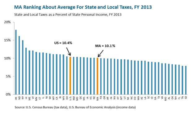 Bar graph: MA Ranks About Average for State and Local Taxes, FY 2013