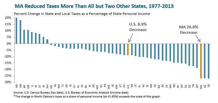 Bar graph: MA Reduced Taxes More Than All But Two Other States, 1977-2013