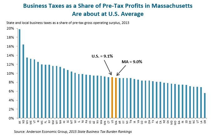 Bar graph: Business Taxes as a Share of Pre-Tax Profits in Massachusetts Are about at U.S. Average