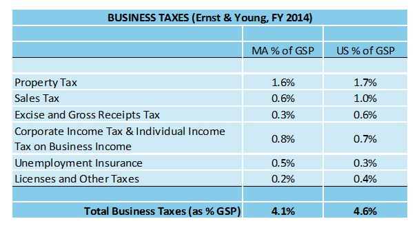 Chart: Business Taxes