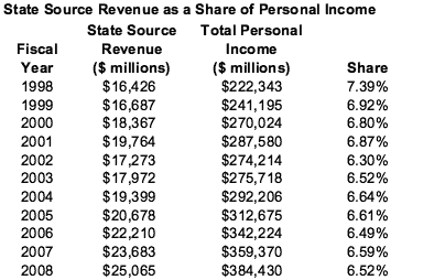 State Source Revenue as a Share of Personal Income