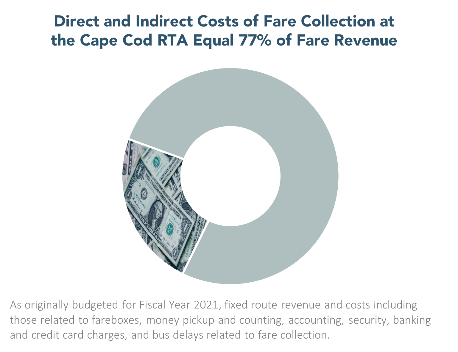 Direct and Indirect Costs of Fare Collection