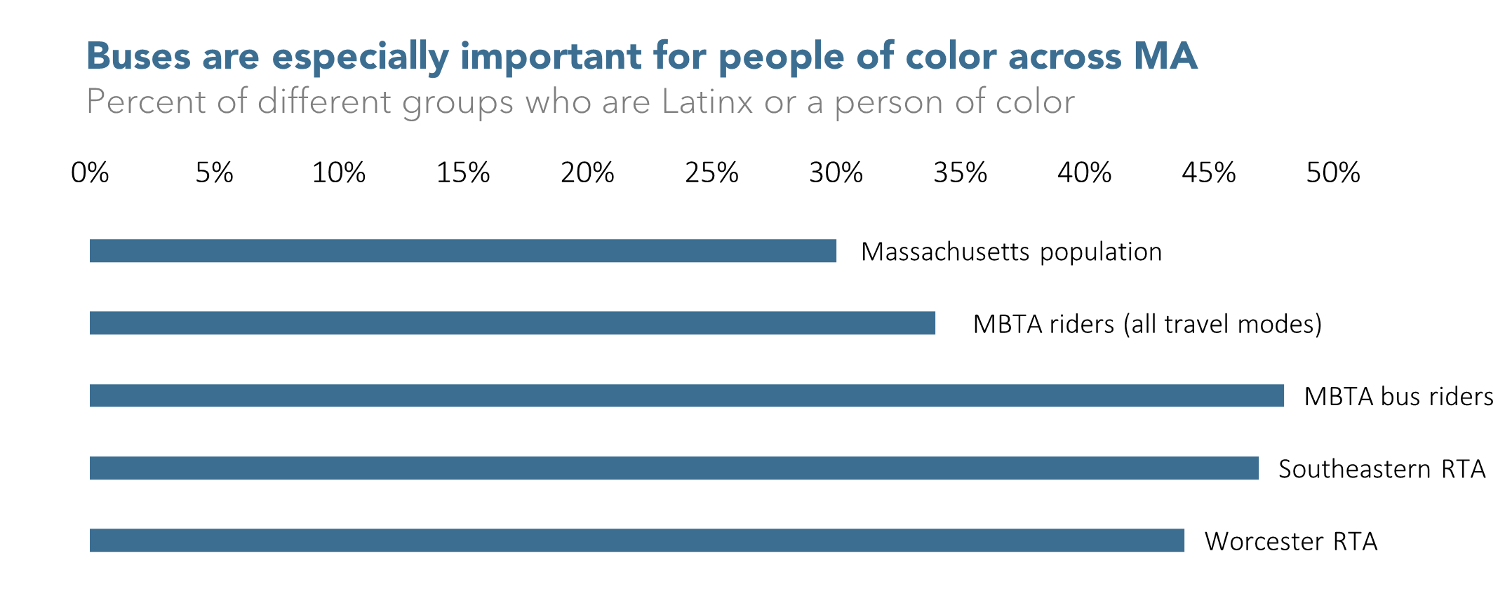 Buses are especially important for people of color across MA