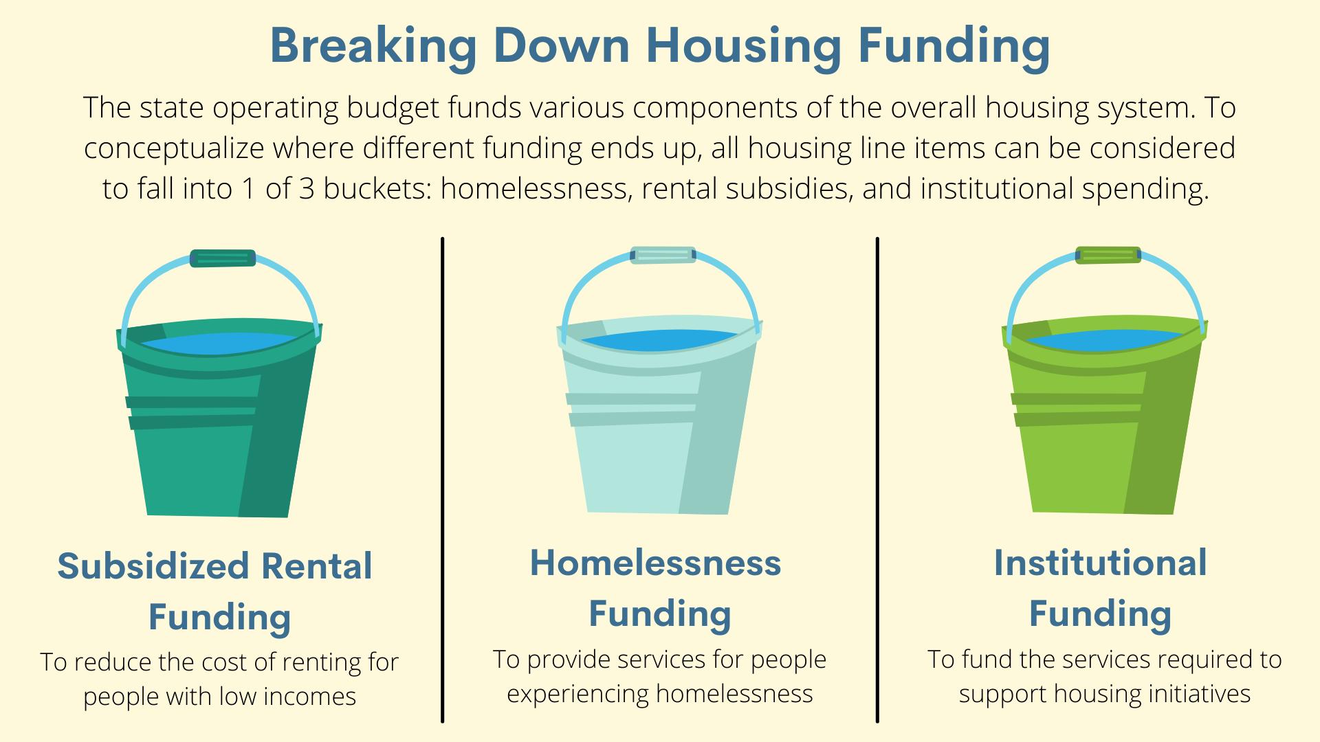 Breaking Down Housing Funding